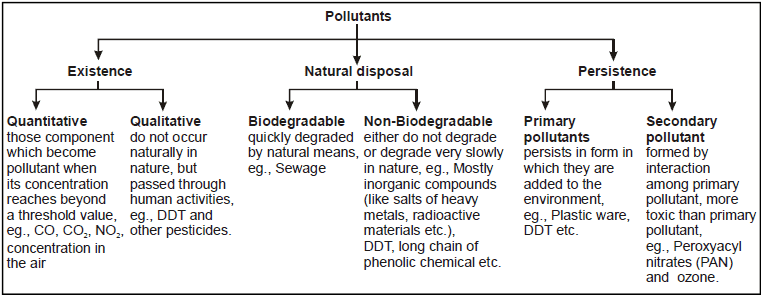 Environmental Issues, Chapter Notes, Class 12, Biology Class 12