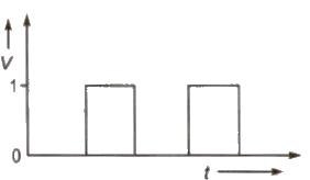 Elements of a Communication System Class 12 Notes | EduRev
