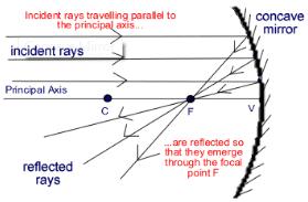 Ray Optics, JEE Main Notes JEE Notes | EduRev
