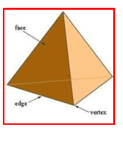 Chapter Notes - Understanding Elementary Shapes Class 6 Notes | EduRev