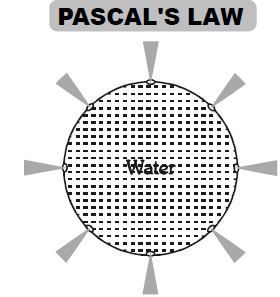 Pascal`s Law, Buoyancy and Archimedes Principle Class 9 Notes | EduRev