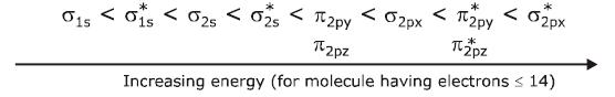 Doc: Molecular Orbital Theory Class 11 Notes | EduRev