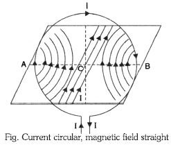 Magnetic Field due to Electric Current Class 10 Notes | EduRev