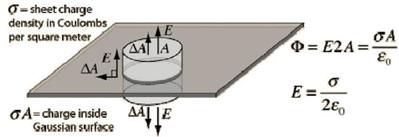 Electrostatic, JEE Main Notes JEE Notes | EduRev