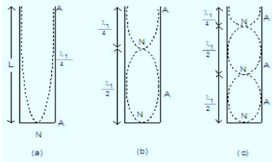 Waves and Sound Waves, JEE Main Notes JEE Notes | EduRev