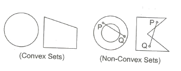 Linear Programming JEE Notes | EduRev