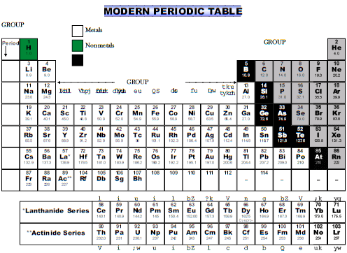 The Modern Periodic Table Class 10 Notes | EduRev