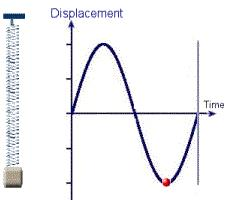 Waves and Sound Waves, JEE Main Notes JEE Notes   EduRev