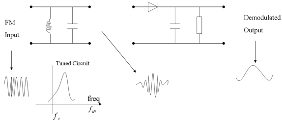 Super Chapter Angle Modulation Frequency Modulation Ppt Ece Computer Wiring 101 Breceaxxcnl