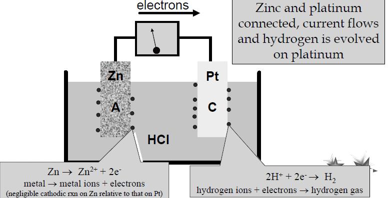 Chapter - Basics Of Corrosion, PPT, Semester, Engineering