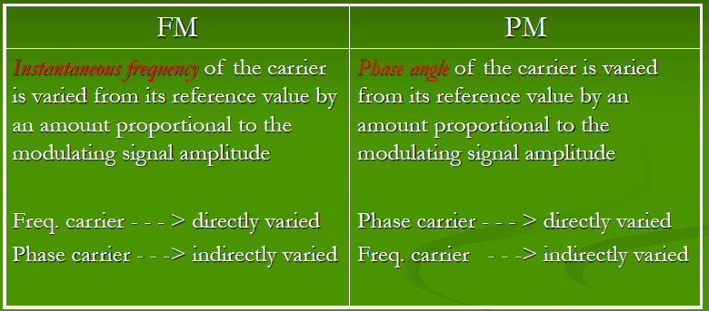 Chapter 4 : Frequency Modulation, PPT, Semester, Engineering