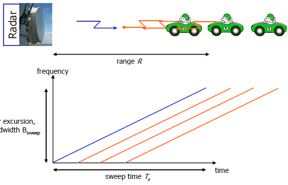 Chapter : Principle of FMCW Radars, PPT, Semester
