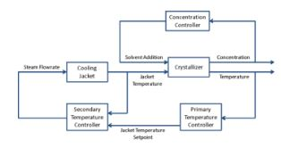 Chapter23 - Biosystems Control Design, PPT, Chemical Engineering, Semester, Engineering Computer Science Engineering (CSE) Notes | EduRev
