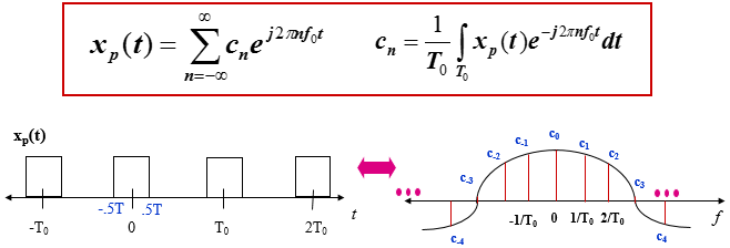 Chapter - Probability of Bit Error in ASK/PSK, PPT, ADC, Semester
