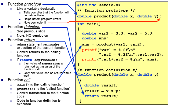 Chapter - Lecture 5: Modular Programming (functions – part 1