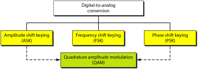 Chapter 5 - Analog Transmission PPT, Data Communications and