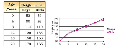 class 8,Science,Reaching,Age,of,Adolescence, NCERT, Solutions