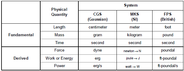 Units and Measurements, Chapter Notes, Class 11, Physics (IIT-JEE