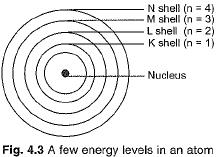 Chapter Notes - Structure of the Atom Class 9 Notes | EduRev