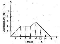 Sample Question Paper - 5 Class 9 Notes | EduRev