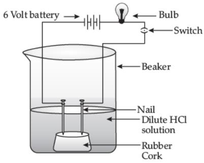 Worksheet (3): Acids, Bases and Salts Class 10 Notes | EduRev