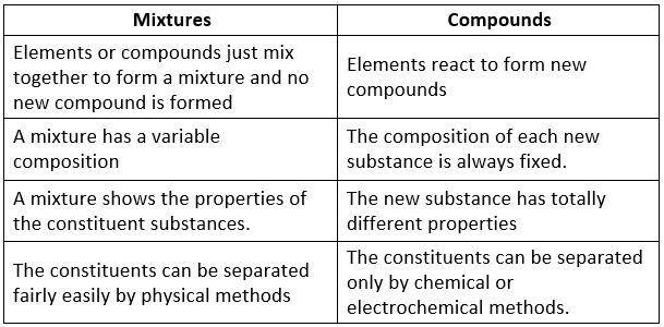 Types of Matter Class 9 Notes | EduRev