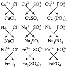 NCERT Exemplar - Atoms and Molecules (part-1) Class 9 Notes | EduRev