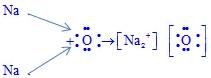 NCERT Solutions - Metals and Non-metals Class 10 Notes | EduRev