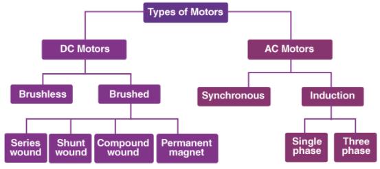 Electric Motor & Electric Generator Notes | EduRev