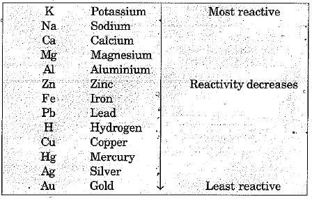 Overview of Metals And Non-Metals (part -3) Class 10 Notes | EduRev
