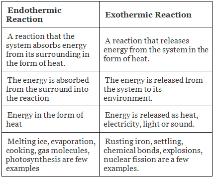 Types of Chemical Reactions Class 10 Notes | EduRev