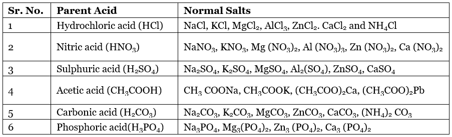 Importance of pH in Everyday Life and Salts Class 10 Notes | EduRev