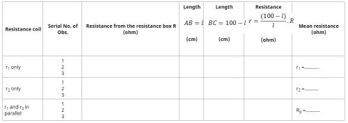 Theory & Procedure, Focal Length of a Concave Mirror Class 10 Notes | EduRev