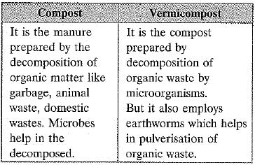 NCERT Exemplar - Improvement in Food Resources Class 9 Notes | EduRev
