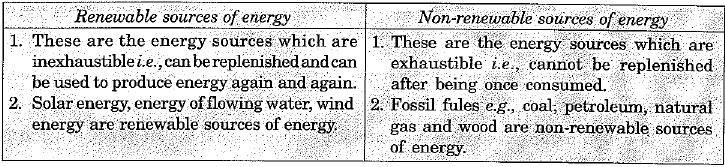 Previous Year Questions - Sources of Energy Class 10 Notes | EduRev