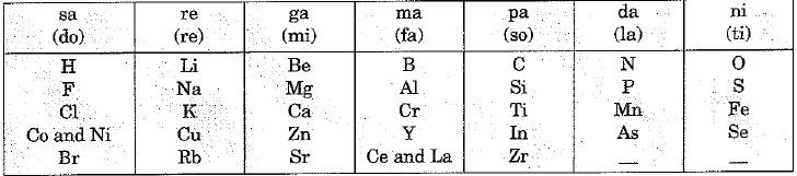 Overview of Periodic Classification of Elements (part -1) Class 10 Notes | EduRev