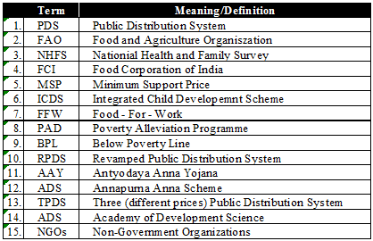 Detailed Chapter Notes - Food Security in India Class 9 Notes | EduRev