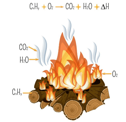 Chapter Notes - Combustion & Flame, Science, Class 8, | EduRev Notes