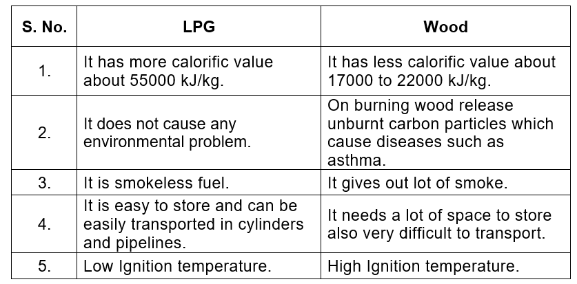 NCERT Solution - Combustion & Flame Class 8 Notes | EduRev
