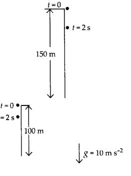 NCERT Exemplar - Motion Class 9 Notes | EduRev