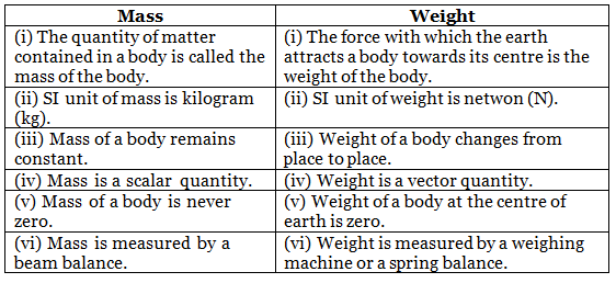 NCERT Solutions, Gravitation, Class 9, Science | EduRev Notes