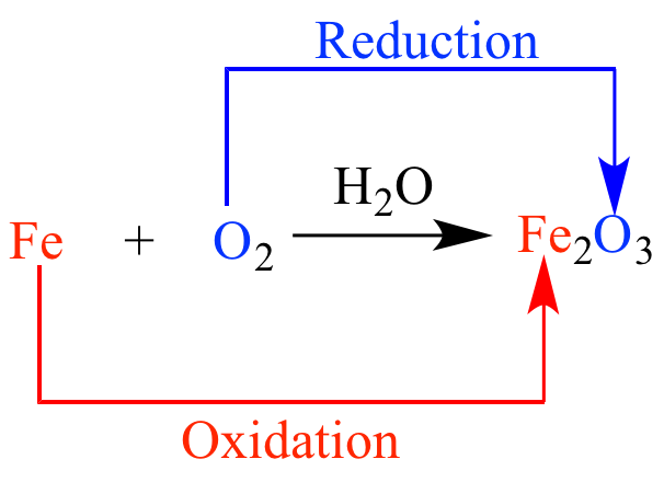 Chemical Properties of Carbon & its Compounds, Combustion and Oxidation Reactions Class 10 Notes | EduRev