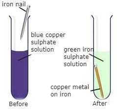 NCERT Solutions - Chemical Reactions & Equations Class 10 Notes | EduRev