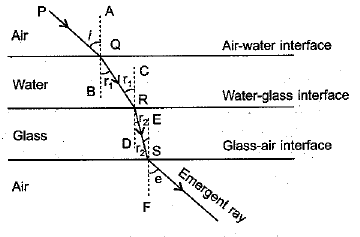 NCERT Exemplar - Light - Reflection and Refraction Class 10 Notes | EduRev