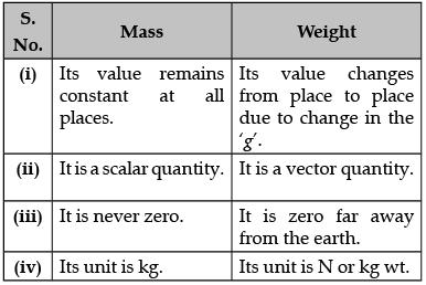 Sample Question Paper (2020-21) - 2 Class 9 Notes | EduRev