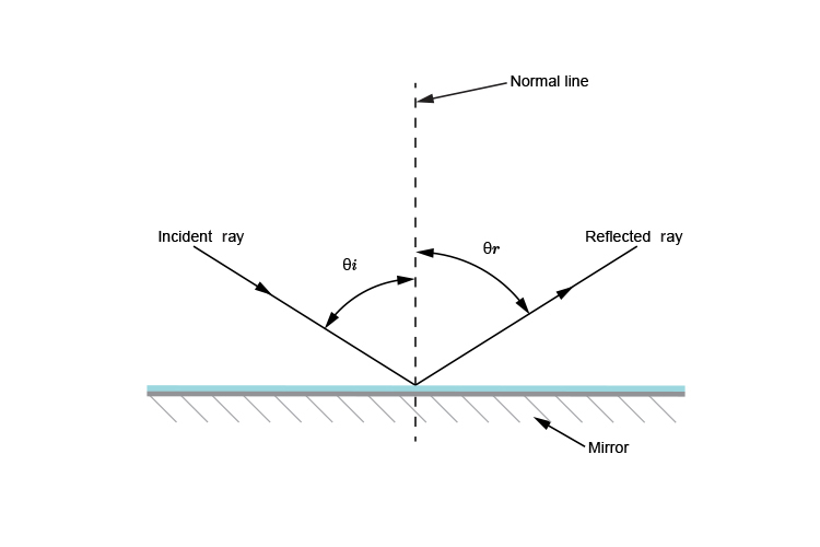Overview of Light: Reflection and Refraction (Part - 1) Class 10 Notes | EduRev