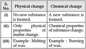 Sample Question Paper (2020-21) - 1 Notes | EduRev