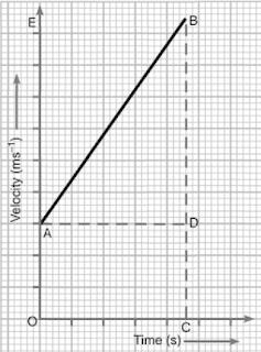Short & Long Answer, Questions- Motion Class 9 Notes   EduRev