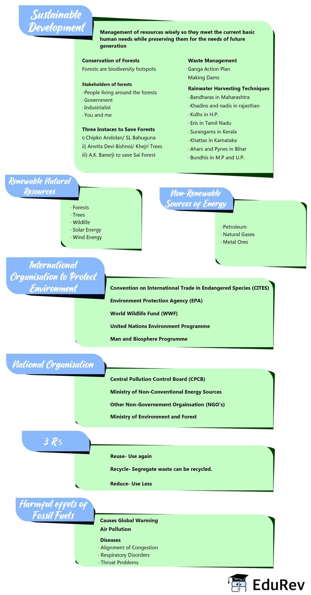 Mindmap: Management of Natural Resources Class 10 Notes | EduRev