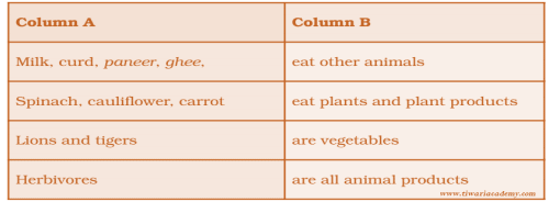 NCERT Solution - Food: Where does it Come from? (Chapter-1), Class 6, Science Class 6 Notes | EduRev